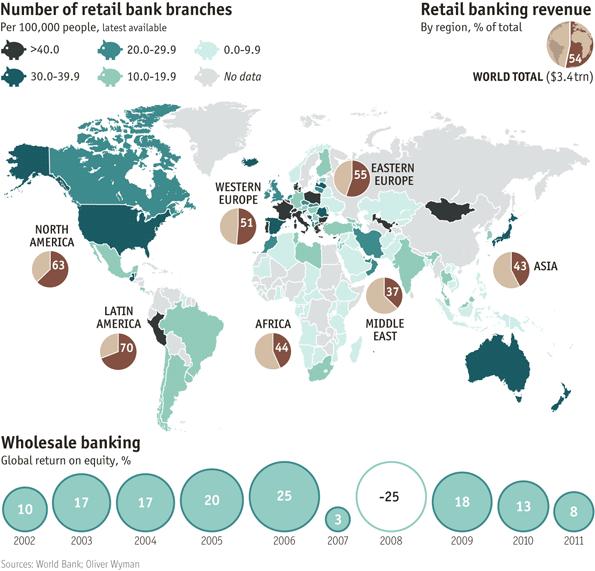 Lakossági fióküzletek, lakossági bankügyletekből származó bevételek