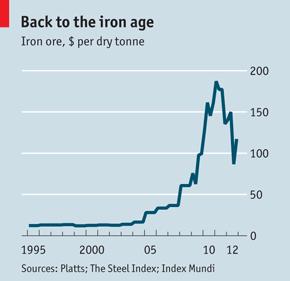 Vasérc árának alakulása, dollár per tonna