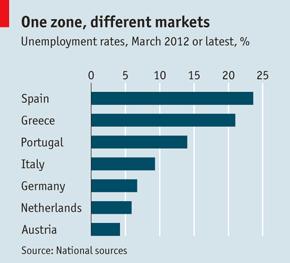 Munkanélküliségi arányok az európai országokban