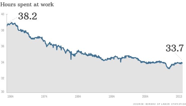 Diagram: az évek során hogyan változott a munkában töltött órák száma